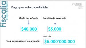Según Fiscalía, así funcionaba la compra de votos en sede política de Aida Merlano4