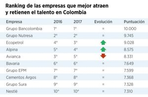 Estas son las empresas con más talento de Colombia en 2017 1