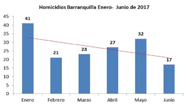 Junio, el mes con menos homicidios en los últimos 15 años en Barranquilla