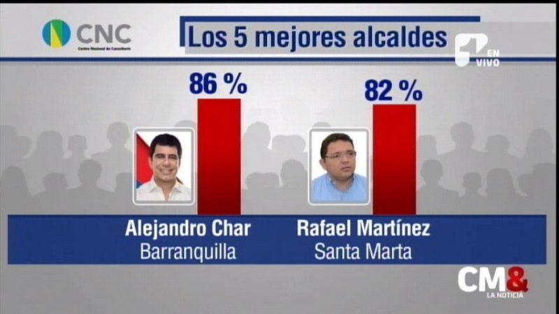 Nueva encuesta ubica a Alejandro Char como el mejor alcalde del país