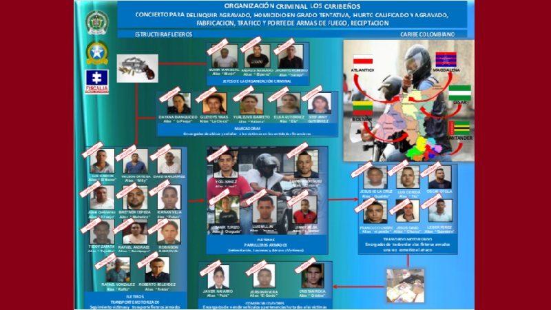 Caen 28 integrantes de la Banda 'Los Caribeños', en Barranquilla y Soledad