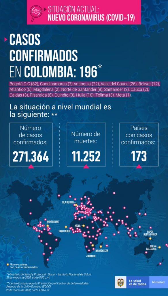 La imagen tiene un atributo ALT vacío; su nombre de archivo es Sube-a-196-el-número-de-casos-de-coronavirus-en-Colombia-1-583x1024.jpg